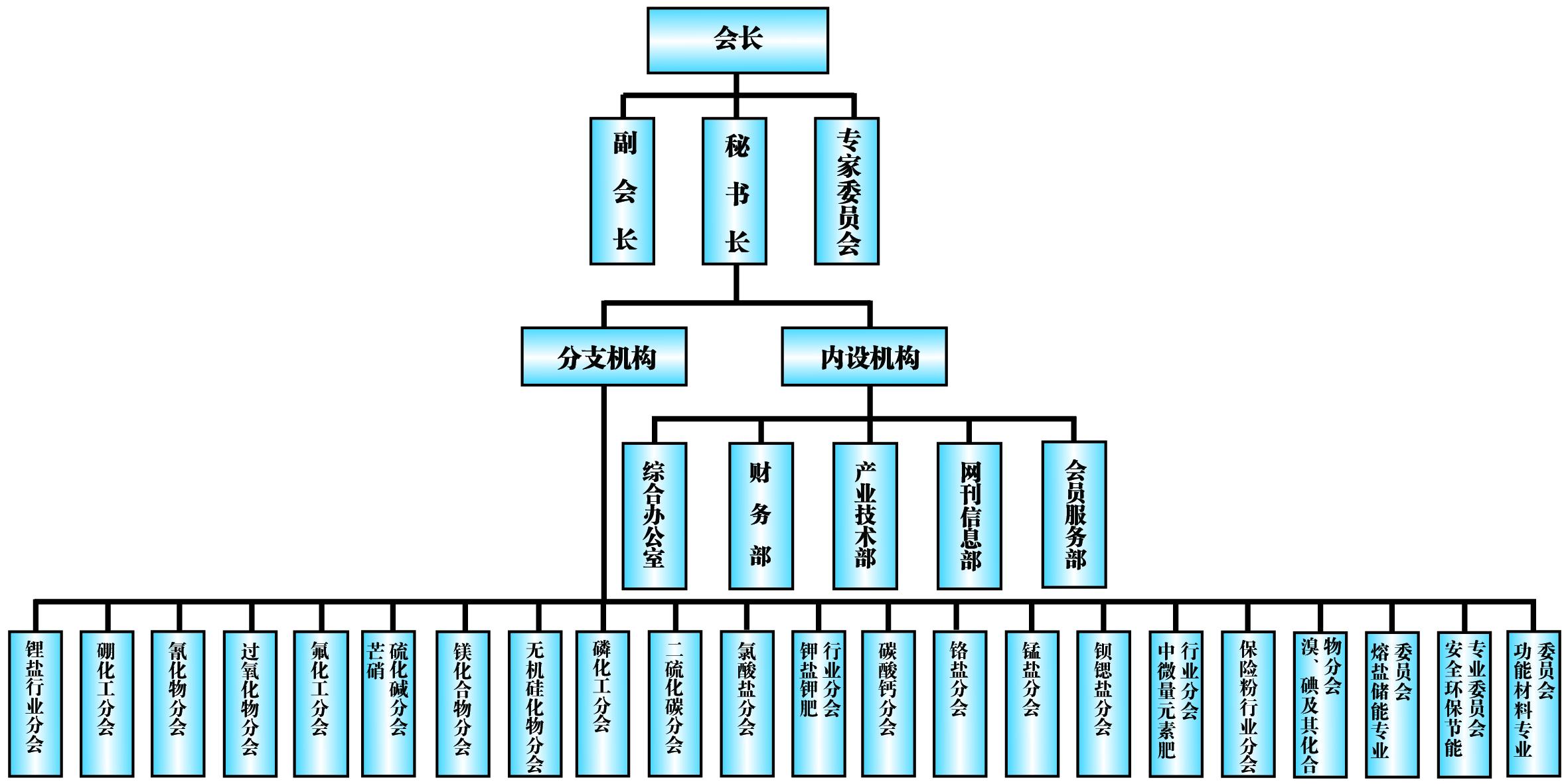 协会组织架构.jpg