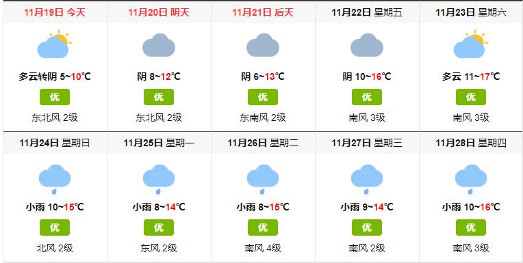 10天的天气预报.png