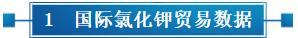 国际氯化钾贸易数据.png