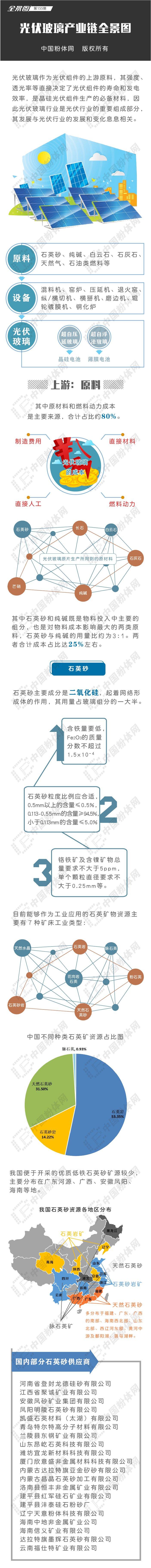 光伏玻璃产业链全景图.jpg