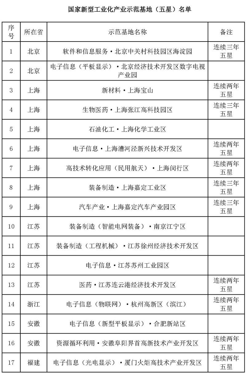 国家新型工业化产业示范基地五星名单.jpg
