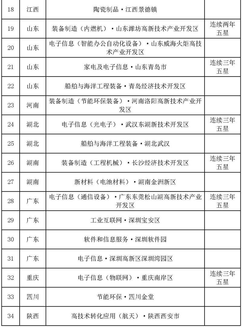 国家新型工业化产业示范基地五星名单-2.jpg